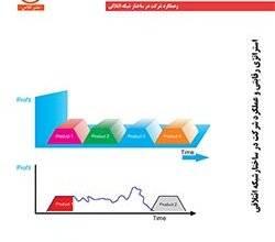 تصویر از دانلود  کتاب استراتژی رقابتی و عملکرد شرکت ها